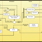 Activity Diagram Templates To Create Efficient Workflows   Creately Blog Intended For Er Diagram Examples For College Management System