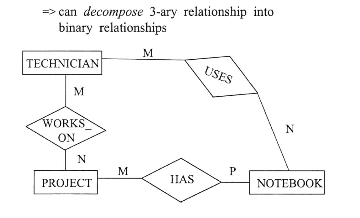 Ternary Relationship In Er Diagram Examples