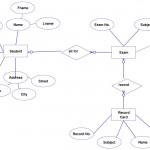 Entity Relationship Diagram (Er Diagram) Of Student Information Throughout Er Diagram Examples For College Management System