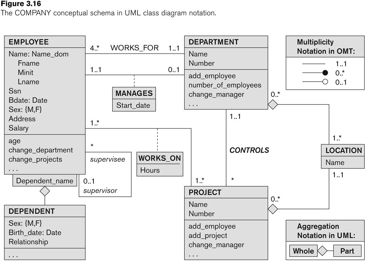 Er Diagram Uml Example | ERModelExample.com