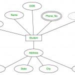 Er Diagram Dbms Pdf   13.tierarztpraxis Ruffy.de • For Er Diagram Examples Pdf