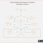 Er Diagram Student Attendance Management System. Entity Relationship Inside Er Diagram Examples For College Management System