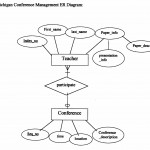 Example Entity Relationship Diag Intended For Er Diagram Examples Doc