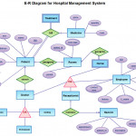Hospital Management System Illustrated With Entity Relationship Throughout Er Diagram Examples Pdf