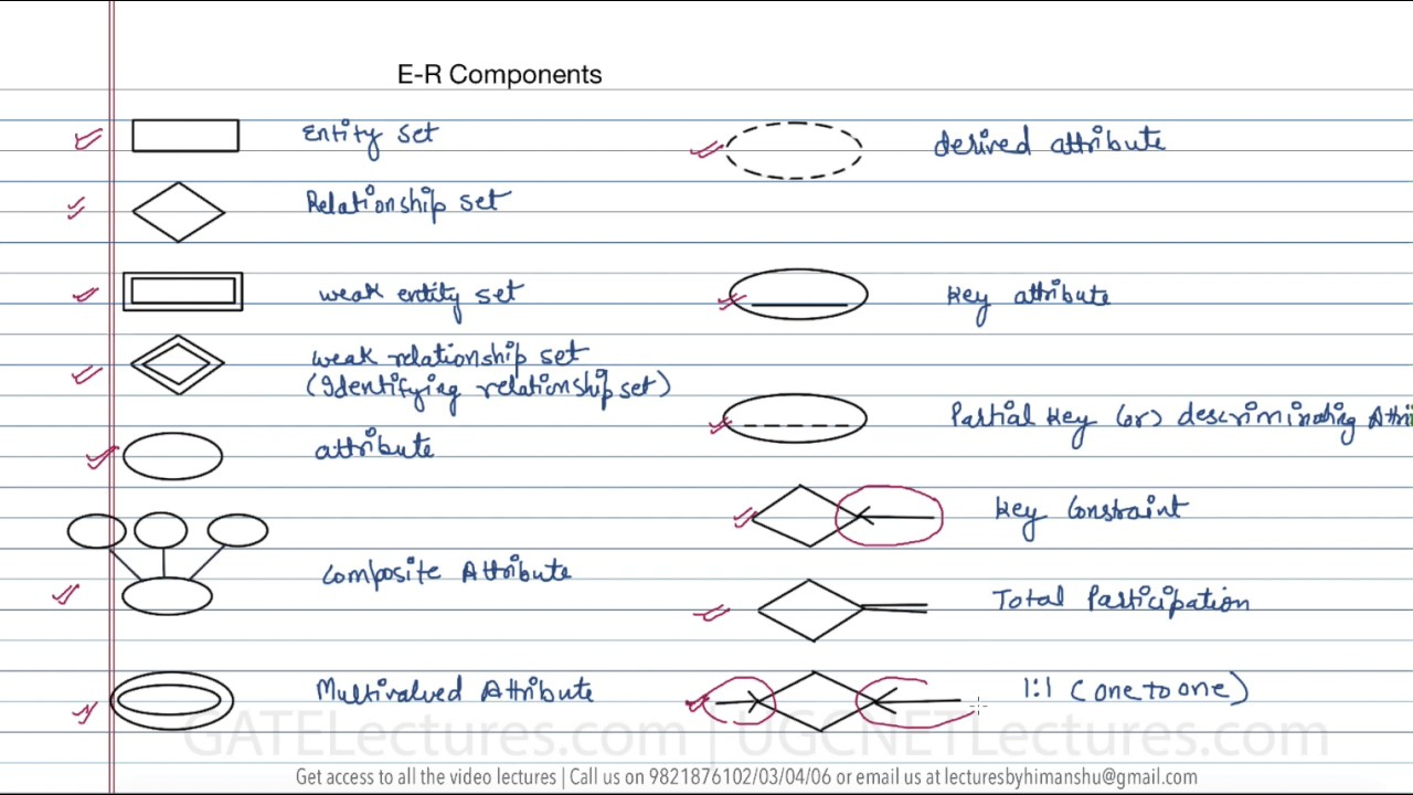 Components Of Entity Relationship Diagram
