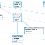 2.1.19. Entity Relationship Model — Hyperledger Iroha Within Er Diagram Key