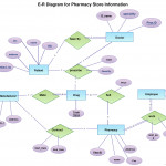 An Er Diagram Of Pharmacy. This Er Diagram Is Created And Inside Er Diagram For