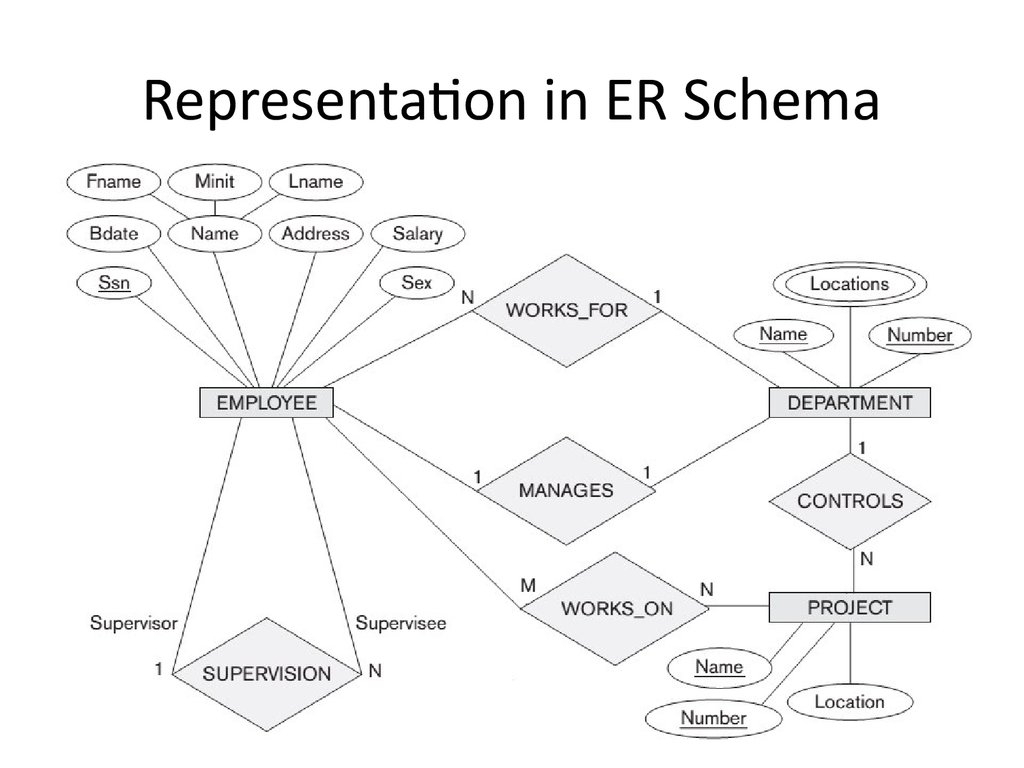 Analysis And Design Of Data Systems. Entity Relationship in Participation In Er Diagram