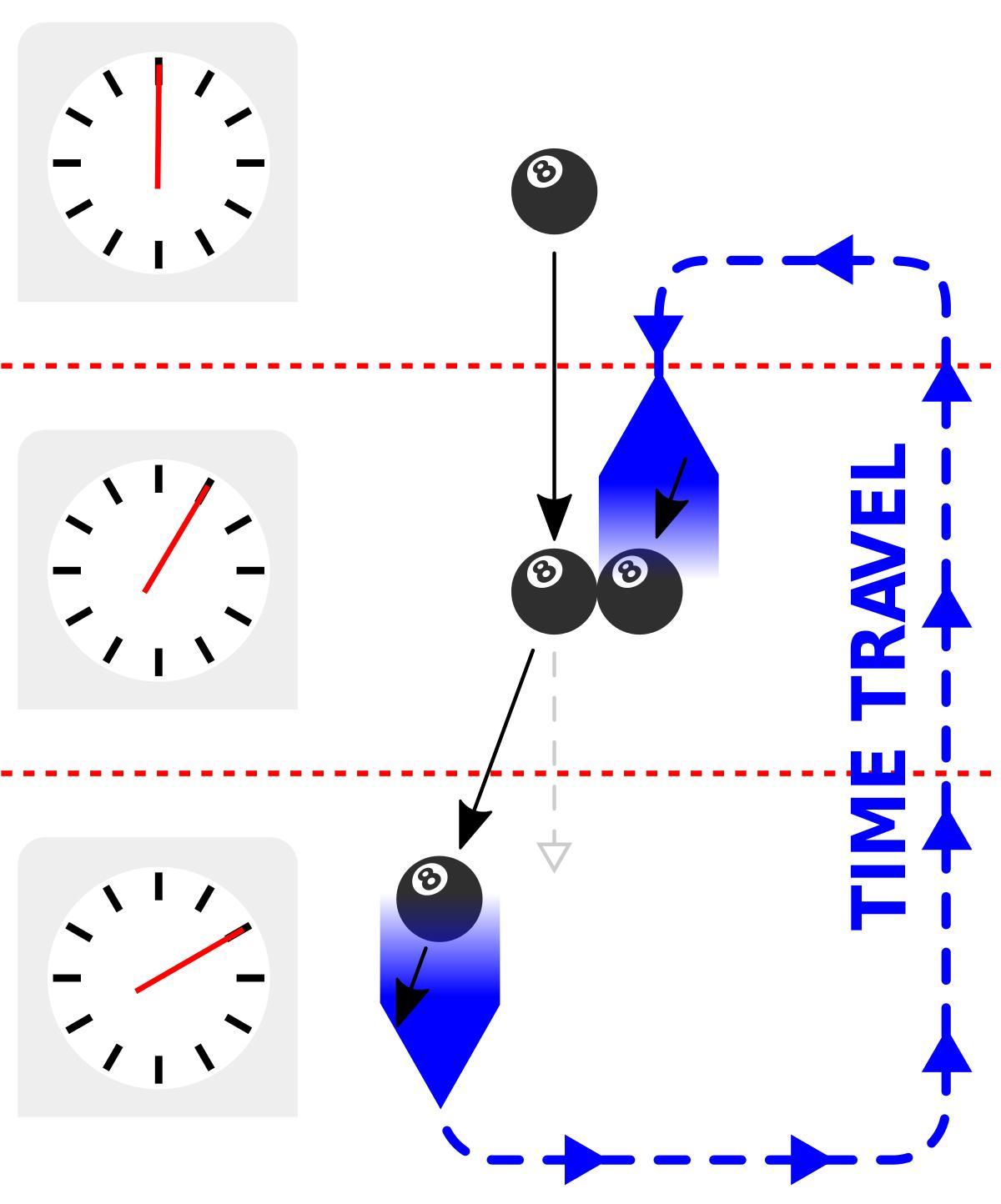 Causal Loop - Wikipedia intended for Er Diagram Loop