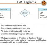 Chapter 7: Entity Relationship Model   Ppt Download Regarding Er Diagram Underline