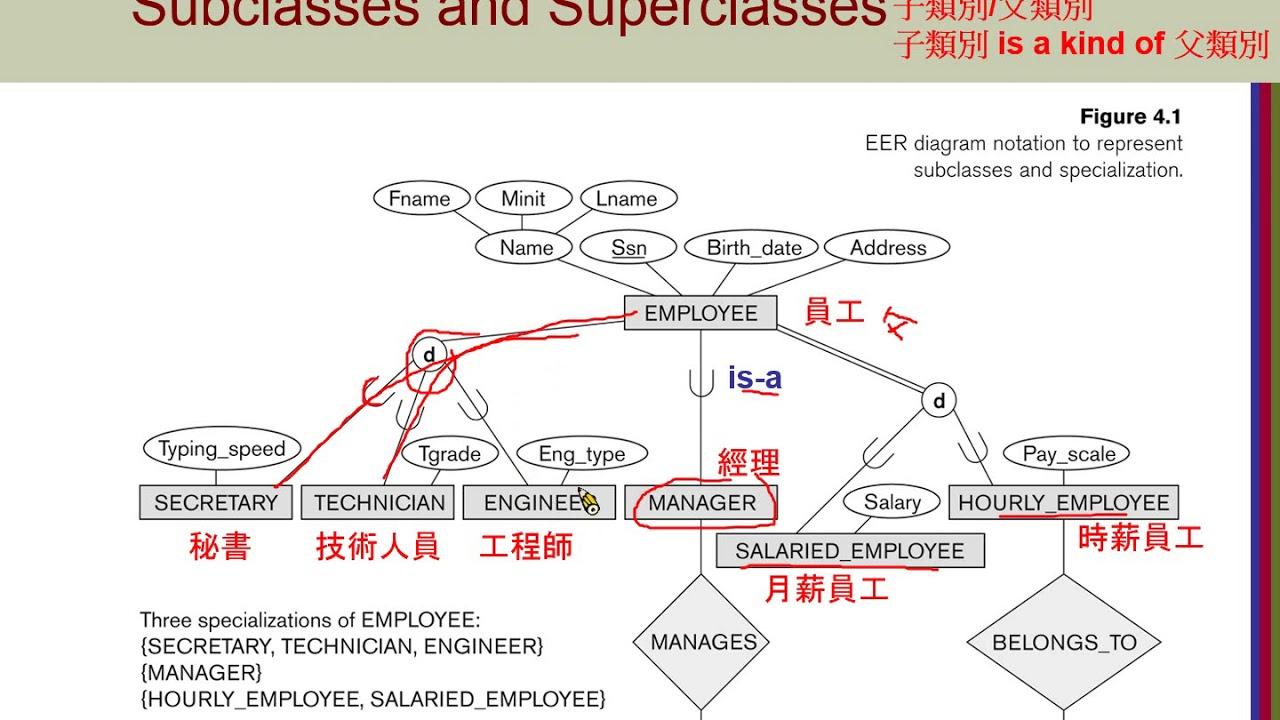 Er Diagram Superclass Subclass