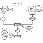 Convert The Following Er Diagram Into A Relational For Er Diagram Underline
