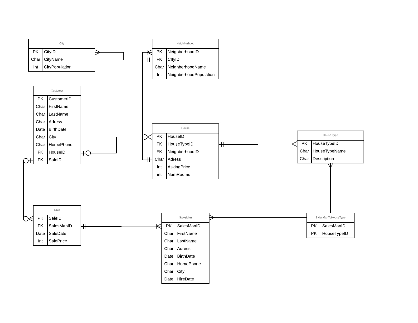 Database Design And Erd Creation