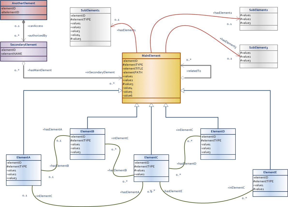 Data Model Design & Best Practices (Part 2) - Talend regarding Logical Data Model