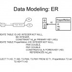 Data Modeling Er Sadt Uml. Data Modeling: Er Entity Regarding Er Diagram Not Null