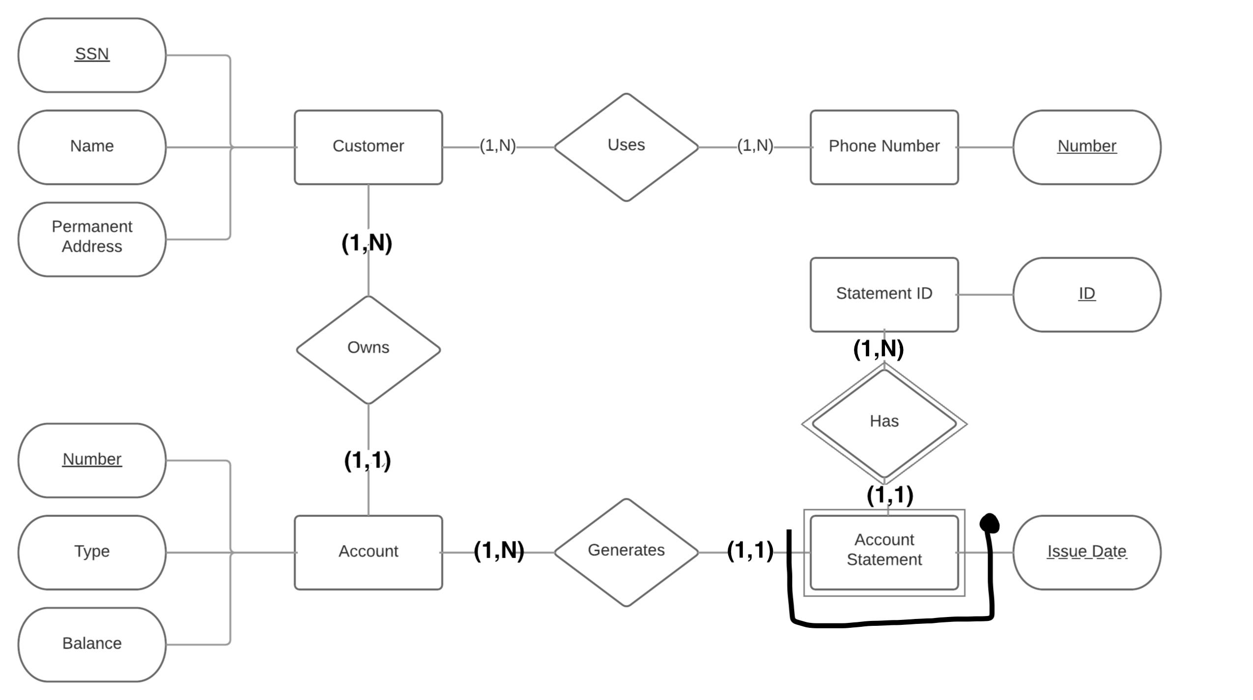Er Diagram Identifiers