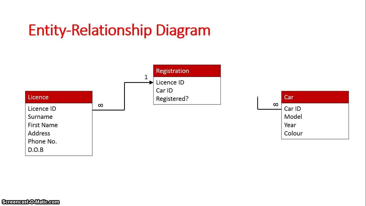 Er Diagram To Database Schema