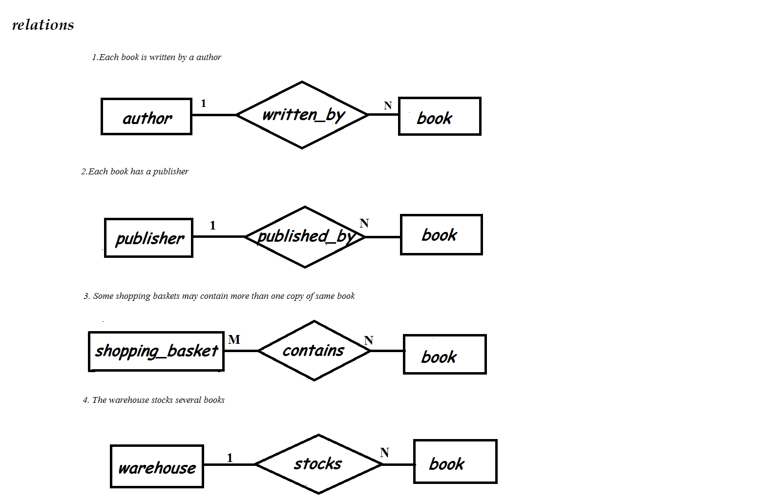 E-R Diagram For Online Bookstore(Roll N0-3,s5 Cs2)   Lbs with One To One Er Diagram