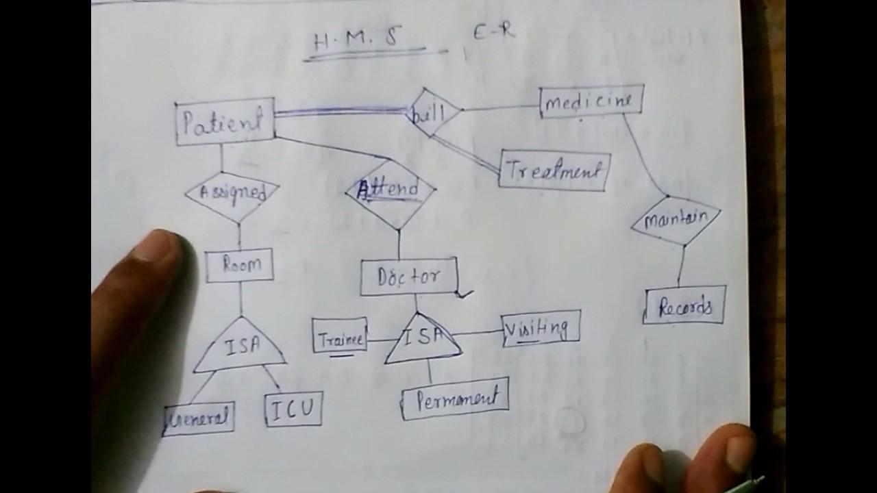 Er Diagram Kya Hai