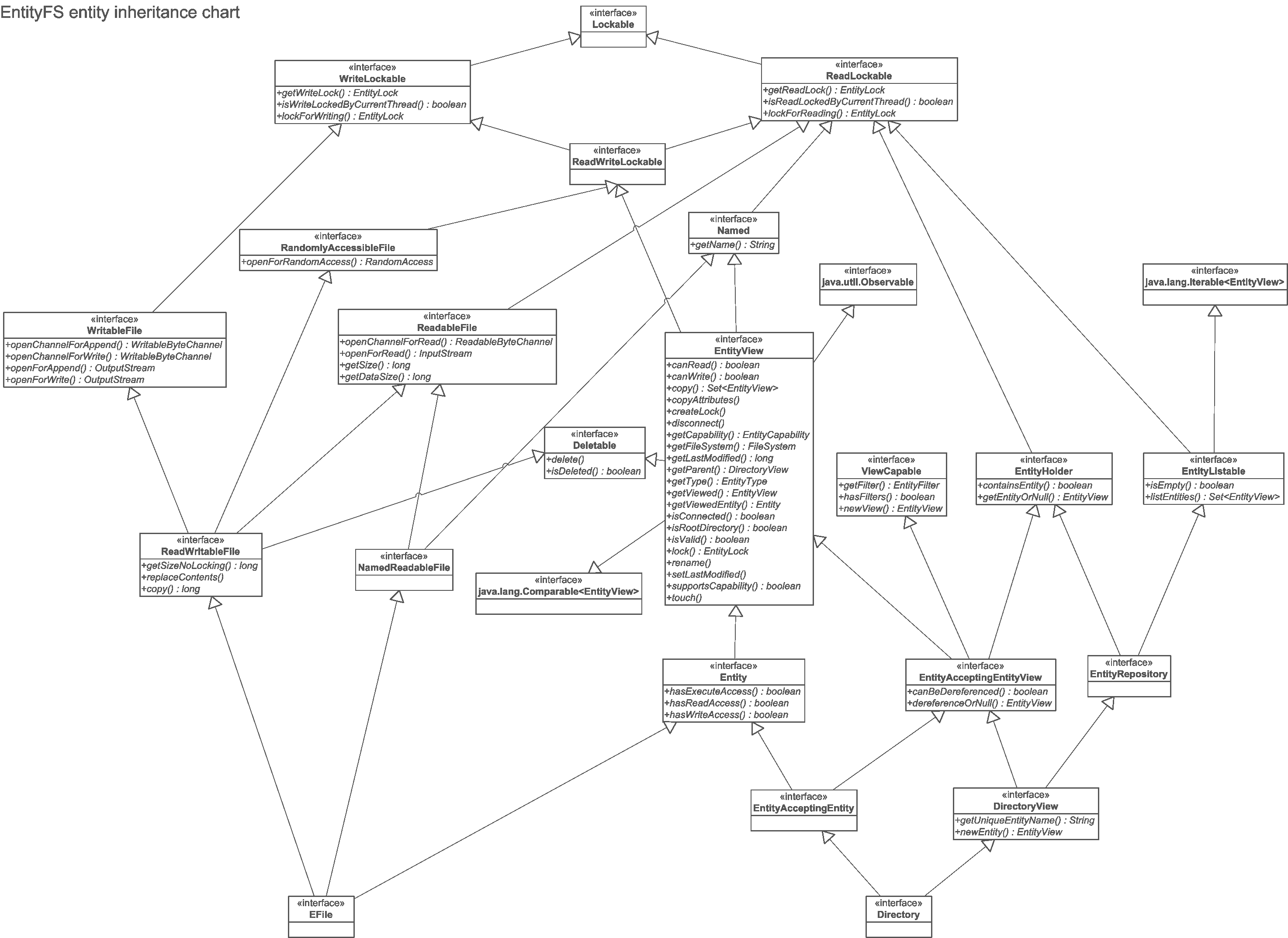 Entity Chart