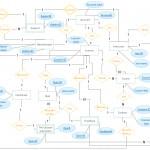 Entity Relationship Diagram (Er Diagram) Of E Learning In Er Diagram Diamond