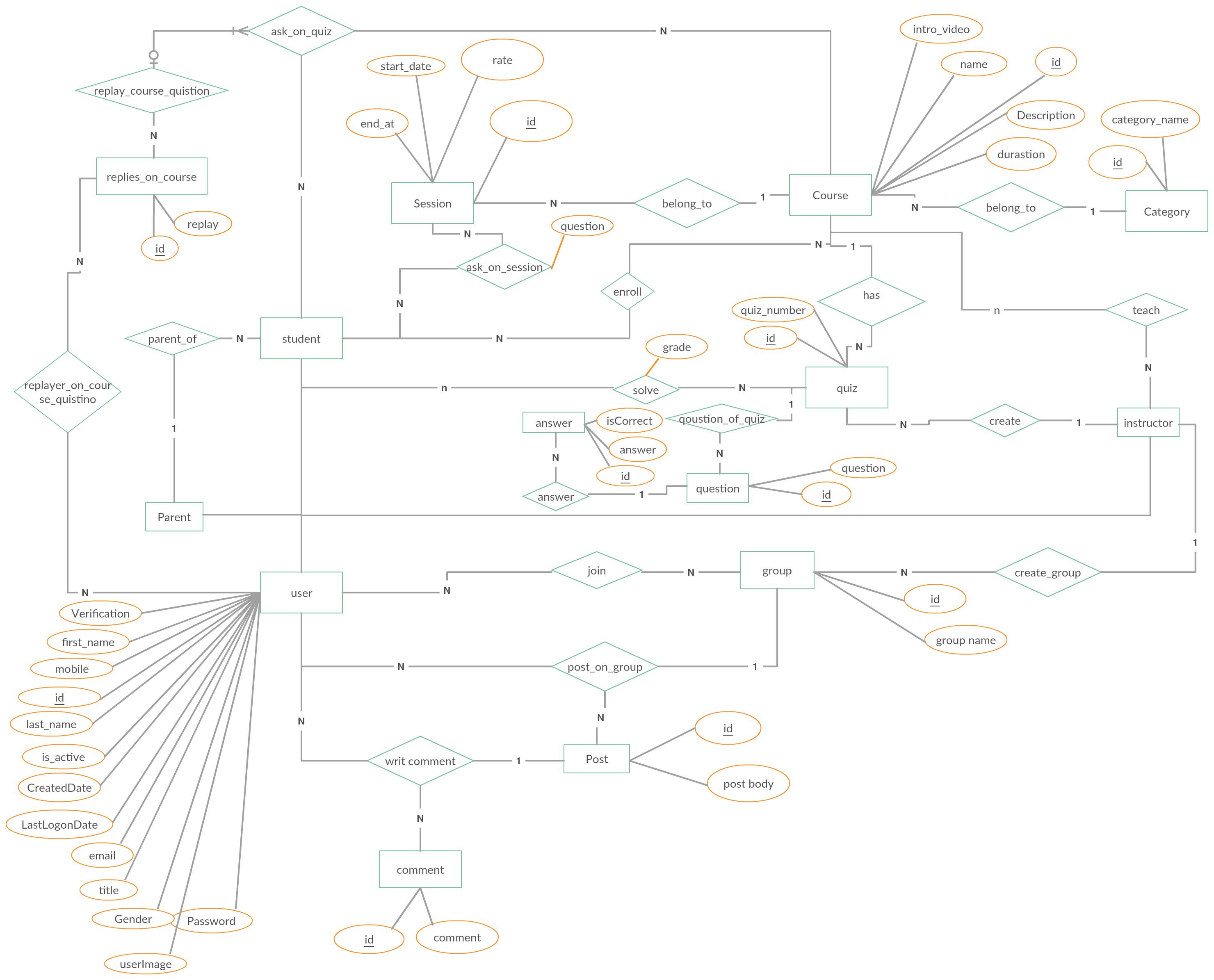 Entity Relationship Diagram (Er Diagram) Showing A Learning for Er Diagram Learning