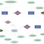 Entity Relationship Diagram (Erd) Solution | Conceptdraw Intended For Entity Relationship Diagram Tutorial