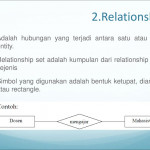 Entity Relationship Diagram   Ppt Download With Regard To Simbol Er Diagram Yg Berbentuk Elips