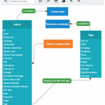 Entity Relationship Diagrams | Drupal Regarding Er Diagram Javascript