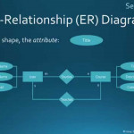 Entity Relationship Diagrams Within Entity Relationship Diagrams For Dummies