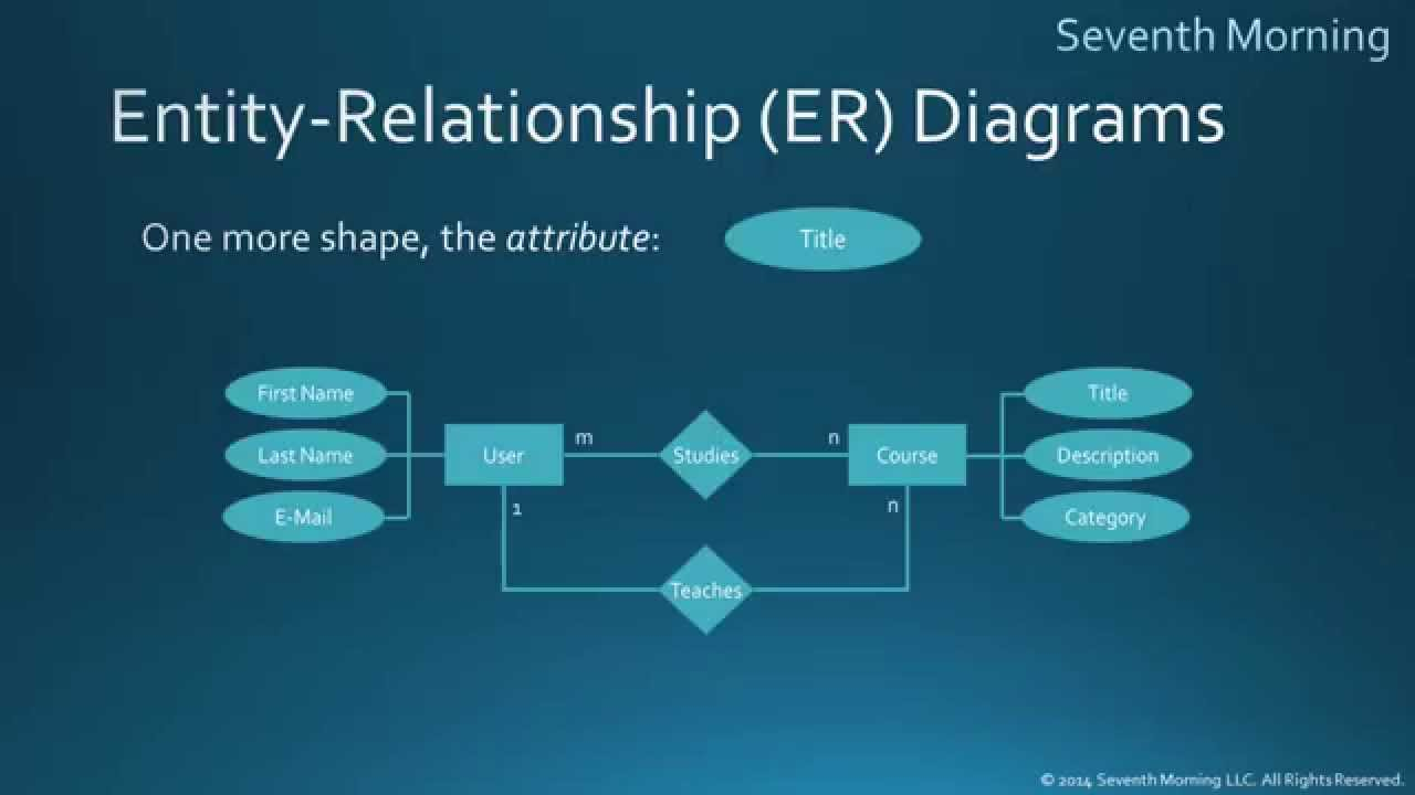 Entity Relationship Diagrams For Dummies
