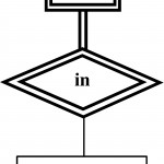 Entity Relationship Model In Er Diagram Diamond