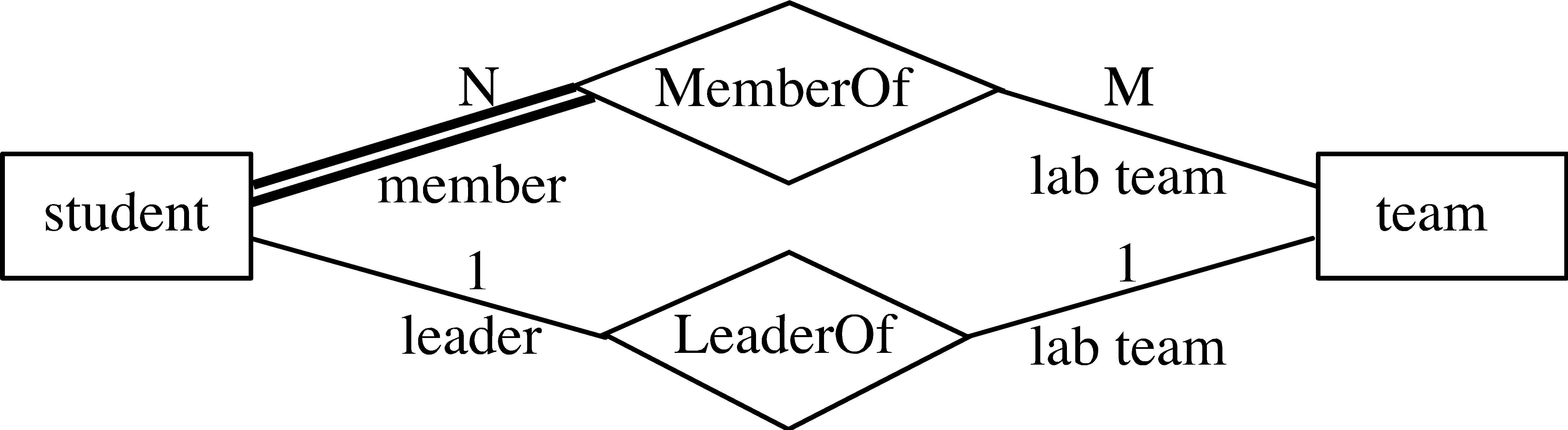 Er Diagram Total Participation