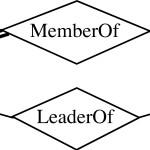 Entity Relationship Model Regarding Er Diagram Diamond