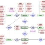 Entity–Relationship Model   Wikipedia Throughout Er Diagram Diamond