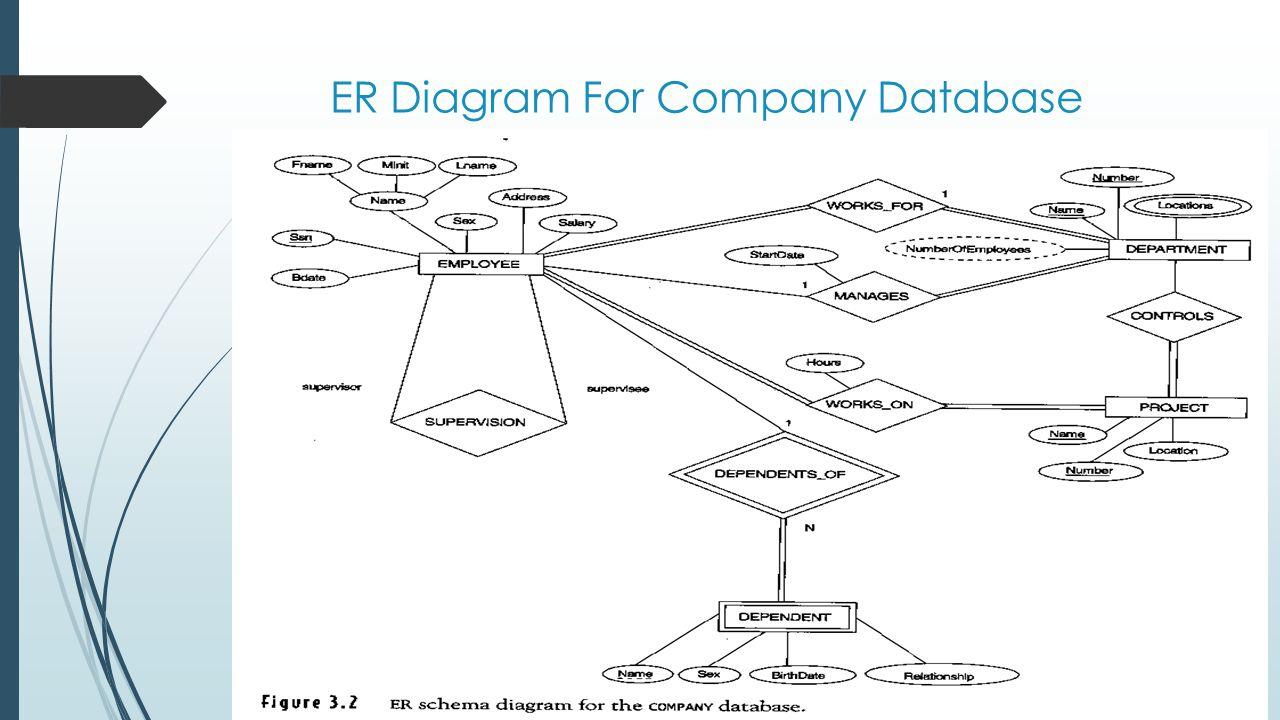 Entity/relationship Modelling - Ppt Download for Er Diagram Junction Table