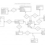 Er Diagram   Are The Relations And Cardinalities Correct For Er Diagram Not Null
