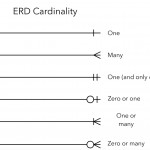 Er Diagram   Are The Relations And Cardinalities Correct Intended For Er Diagram Not Null