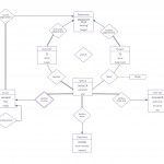 Er Diagram Examples And Templates | Lucidchart For Er Diagram Movie Theater