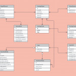 Er Diagram Examples And Templates   Lucidchart Regarding Entity Relationship Diagram Example