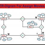 Er Diagram For Movie Ticket Booking System | Deshmukhaslam Within Er Diagram Movie Theater