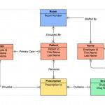 Er Diagram Tool   Draw Er Diagrams Online   Gliffy In Create Erd Diagram