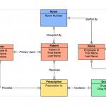 Er Diagram Tool   Draw Er Diagrams Online   Gliffy In E Learning Er Diagram