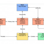Er Diagram Tool   Draw Er Diagrams Online   Gliffy Intended For Entity Relationship Diagram Example