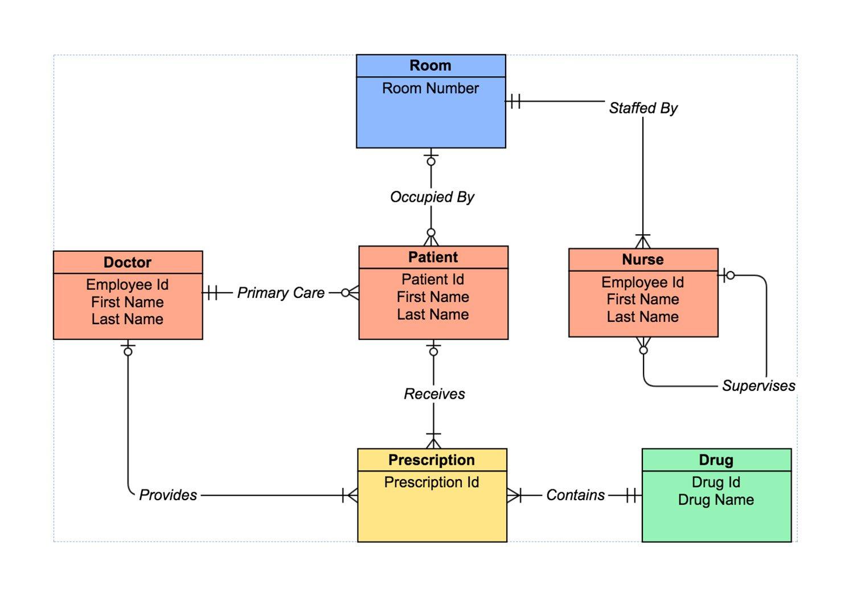 Er Diagram Tool | Draw Er Diagrams Online | Gliffy with Er Diagram For