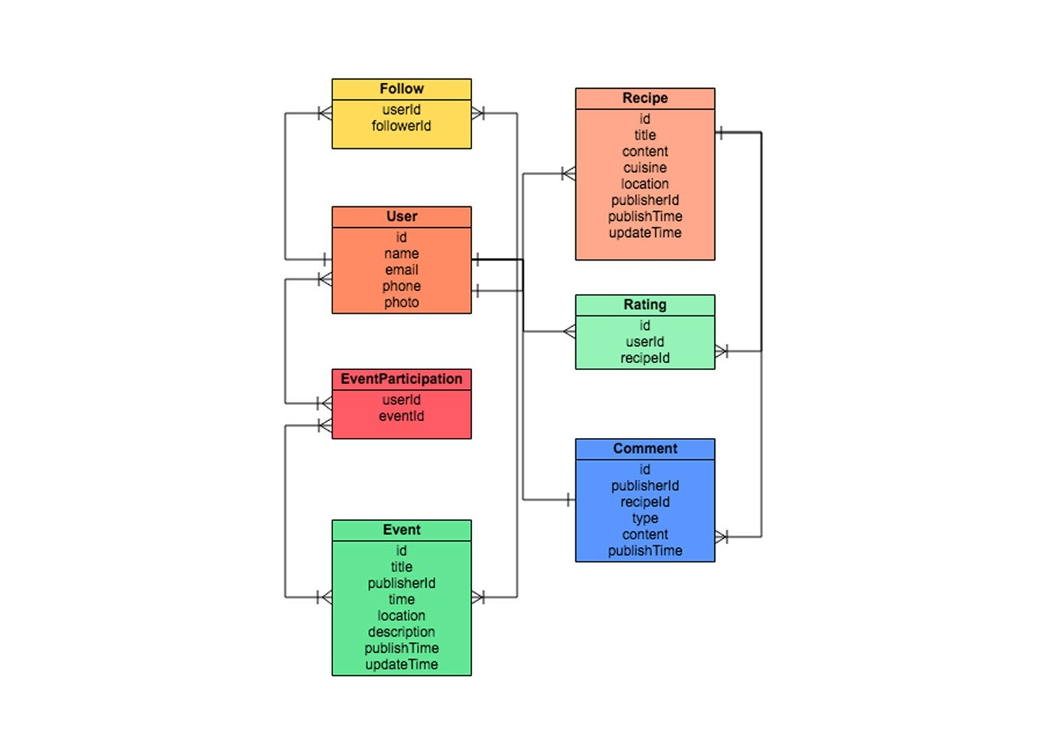 Er Diagram Tool   Draw Er Diagrams Online   Gliffy with ...
