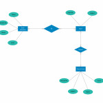 Er Diagram Tutorial | Complete Guide To Entity Relationship Within Er Diagram For