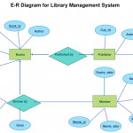 Er Diagram Tutorial | Guides And Tutorials | Data Flow In Er Diagram Learning