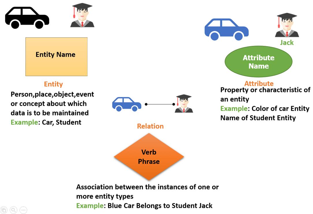 Er Diagram Tutorial In Dbms (With Example) regarding Erd Entity Relationship Diagram Examples