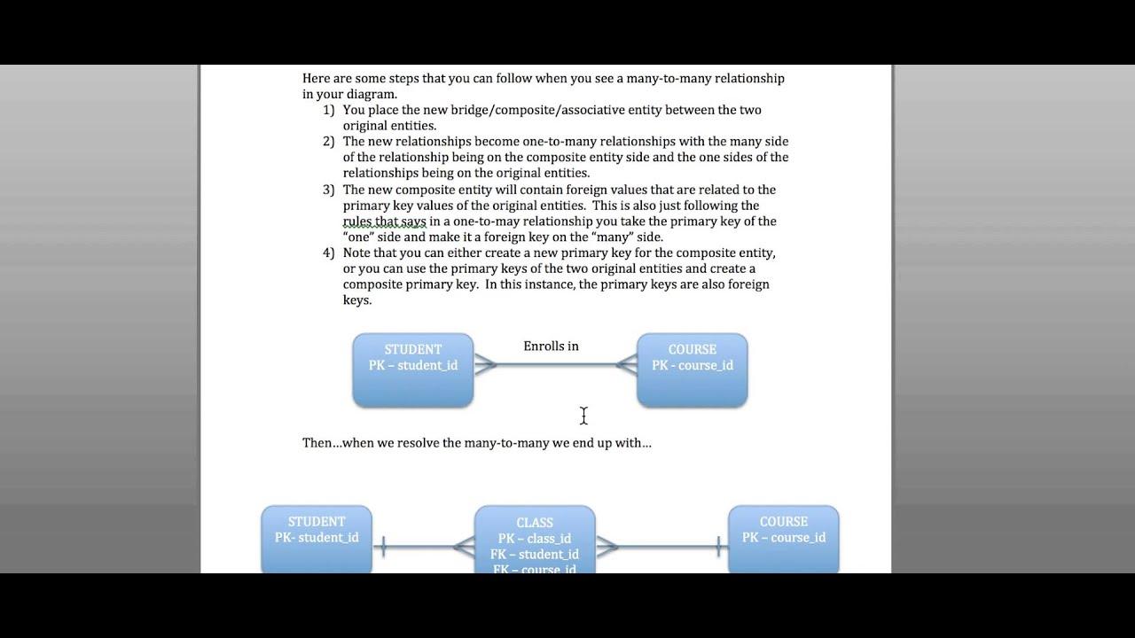 Er Diagram Business Rules
